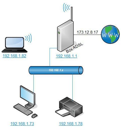 Votre réseau actuel sans routeur