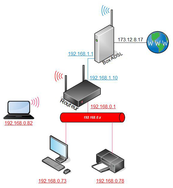 Configuration du routeur rt ac68u derriere une box adsl for Routeur wifi exterieur