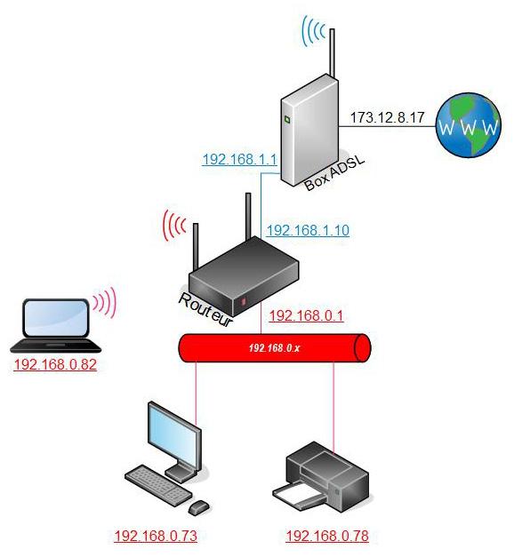 Les 2 zones réseaux résultantes de l'installation du routeur